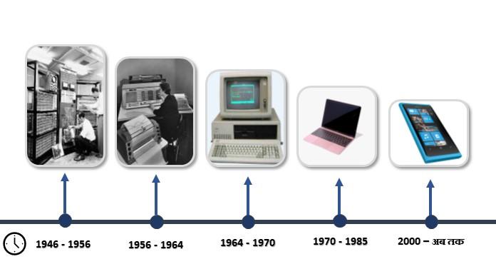 Generations of The Computer कंप्यूटर की पीढ़ियाँ